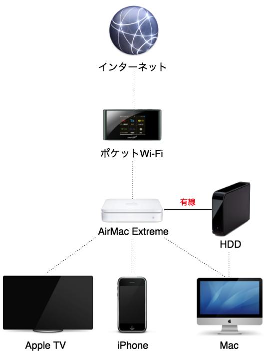 自宅LAN環境図ポケットWi Fi