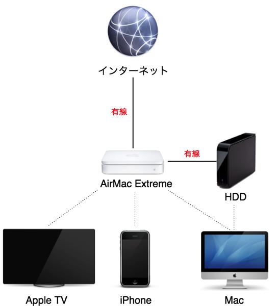 自宅LAN環境図